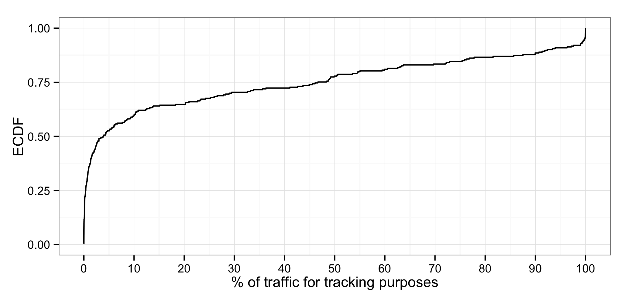 Histogram tracking traffic for tracking purposes per app